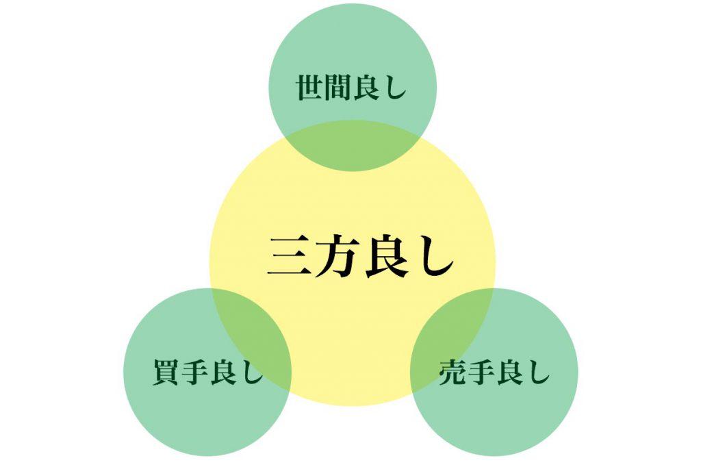 三方良しの図